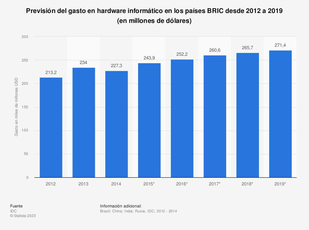 Estadística: Previsión del gasto en hardware informático en los países BRIC  desde 2012 a 2019 (en millones de dólares) | Statista