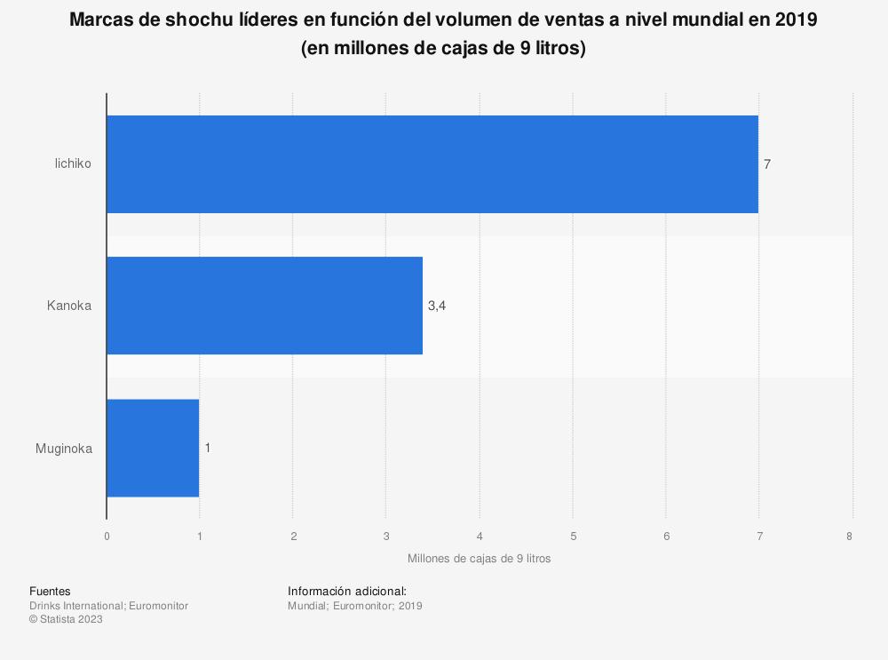 Estadística: Marcas de shochu líderes a nivel mundial en el 2017, según el volumen de ventas (en millones de cajas de 9 litros) | Statista