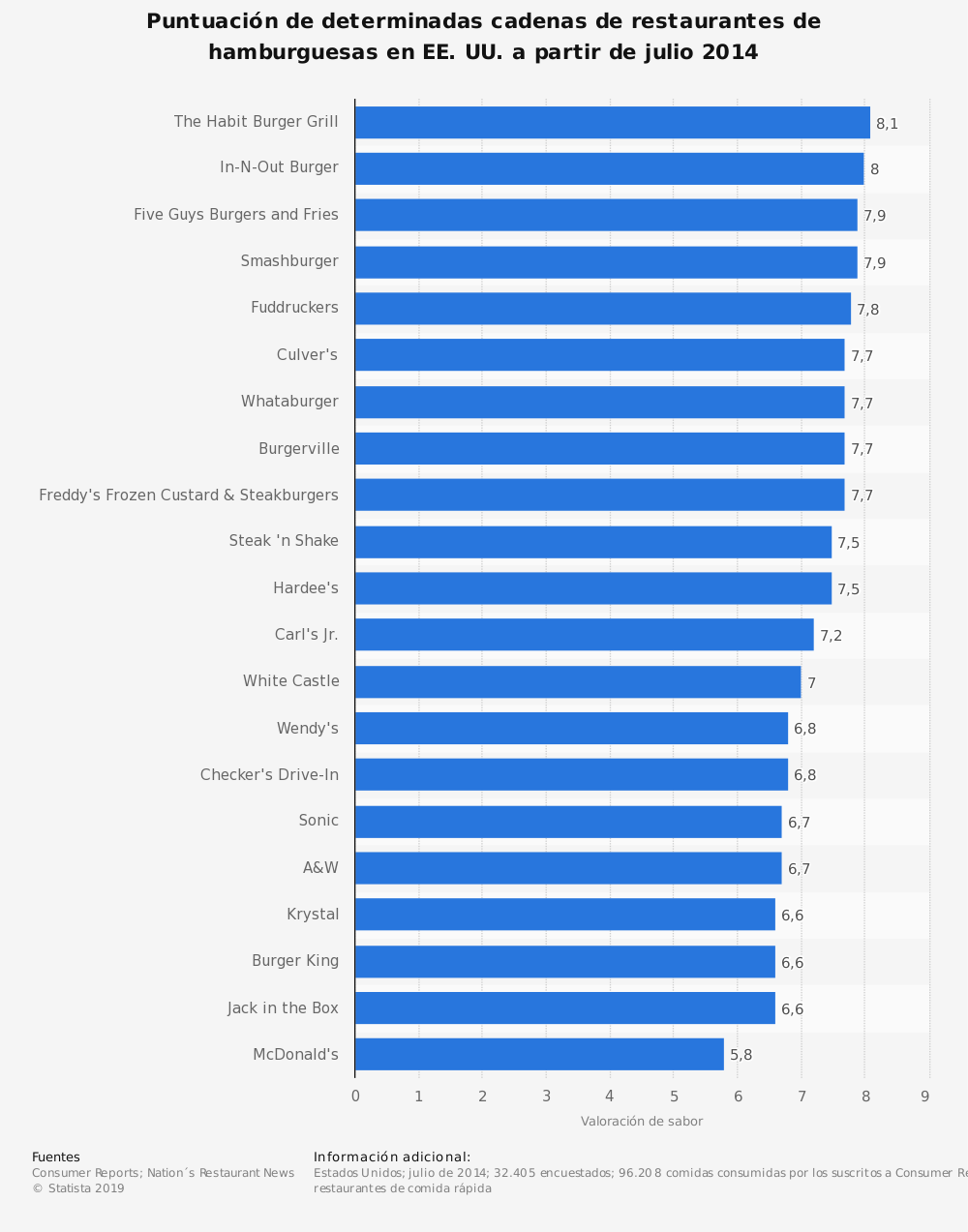 Estadística: Puntuación de determinadas cadenas de restaurantes de hamburguesas en EE. UU. a partir de julio 2014 | Statista