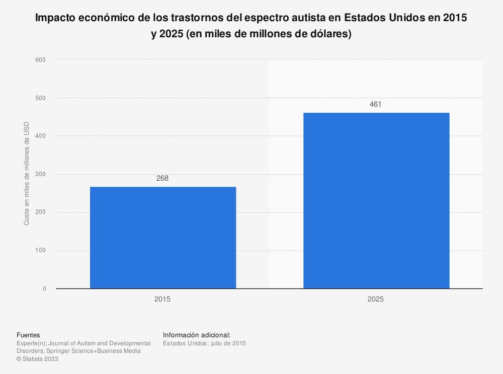 Estadística: Impacto económico de los trastornos del espectro autista en Estados Unidos en 2015 y 2025 (en miles de millones de dólares) | Statista