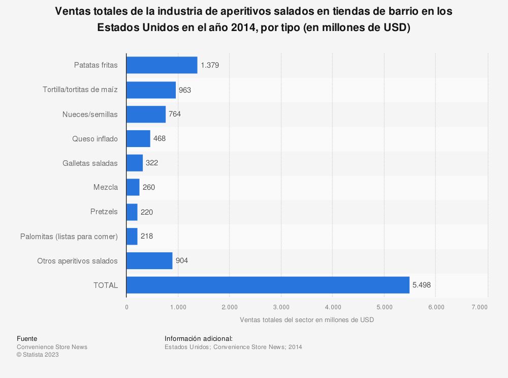 Estadística: Ventas totales de la industria de aperitivos salados  en tiendas de barrio en los Estados Unidos en el año 2014, por tipo (en millones de USD) | Statista