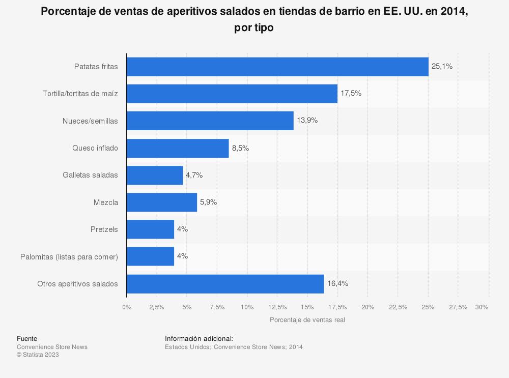 Estadística: Porcentaje de ventas de aperitivos salados en tiendas de barrio en EE. UU. en 2014, por tipo | Statista