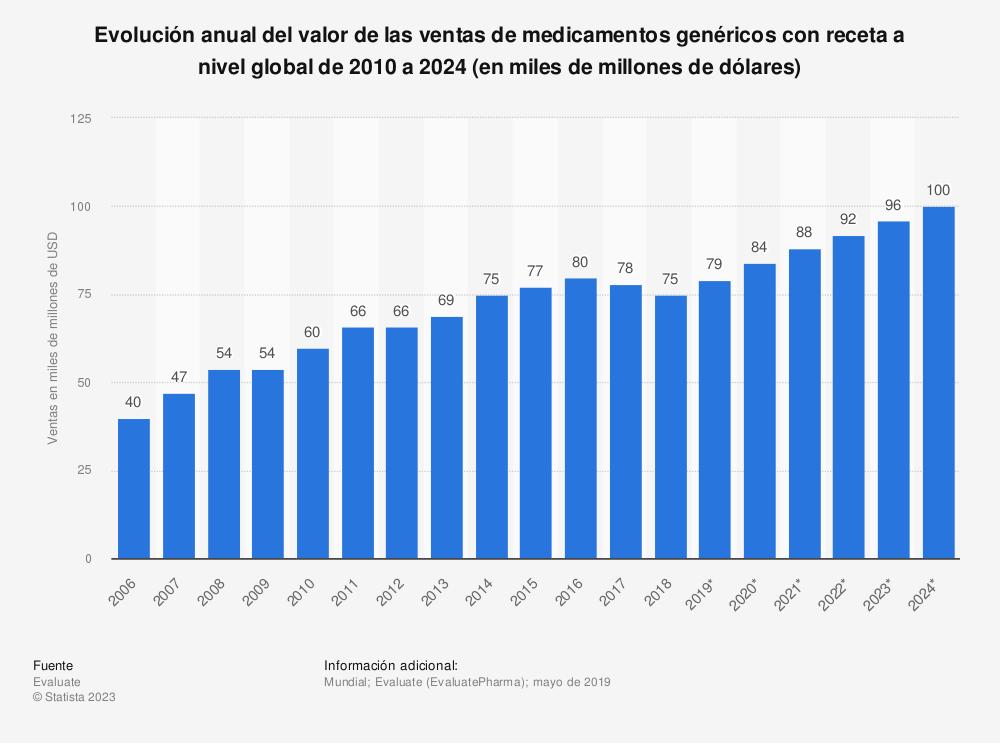 Estadística: Evolución anual del valor de las ventas de medicamentos genéricos con receta a nivel global de 2010 a 2024 (en miles de millones de dólares) | Statista