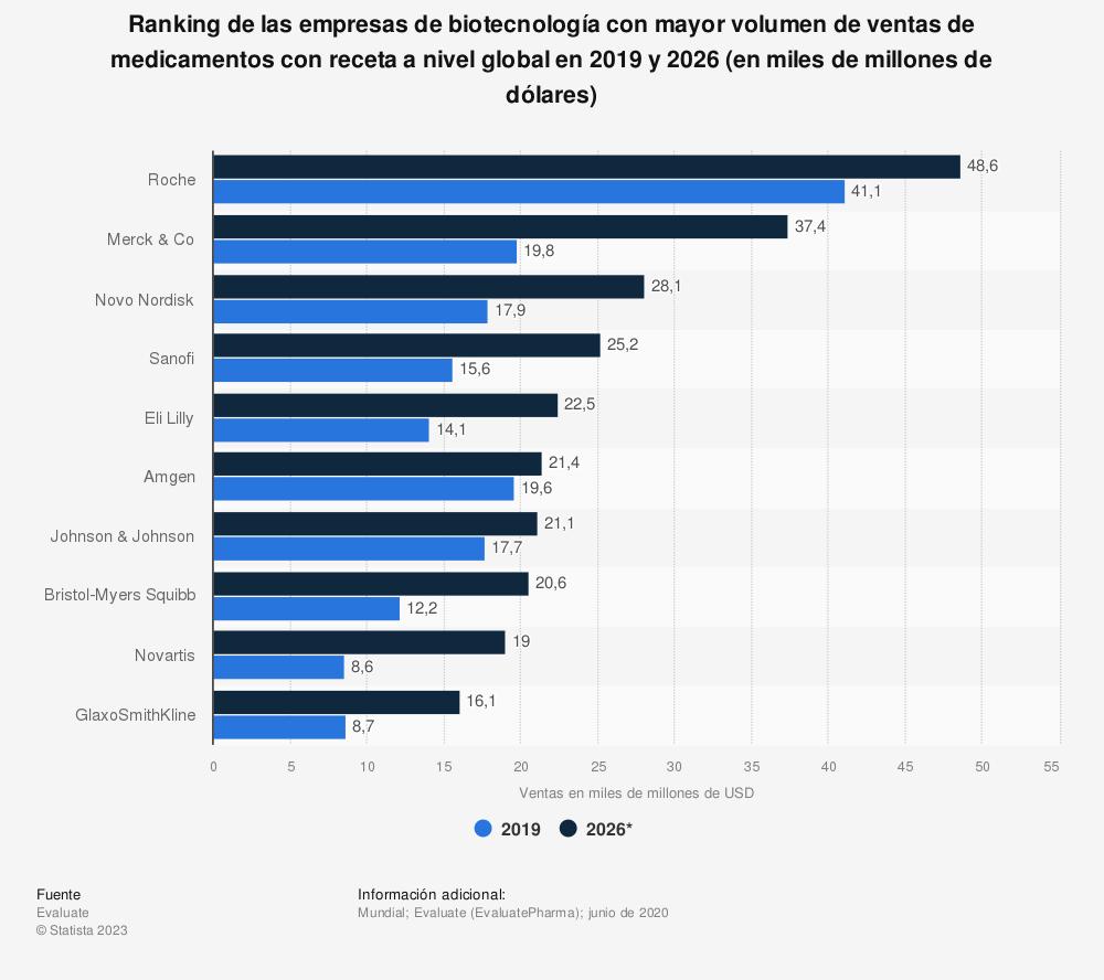 Estadística: Ranking de las empresas de biotecnología con mayor volumen de ventas de medicamentos con receta a nivel global en 2018 y 2024 (en miles de millones de dólares) | Statista