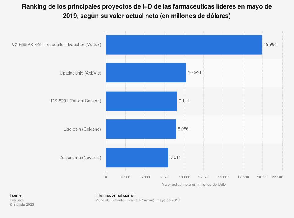 Estadística: Ranking de los principales proyectos de I+D de las farmacéuticas líderes en mayo de 2019, según su valor actual neto (en millones de dólares) | Statista