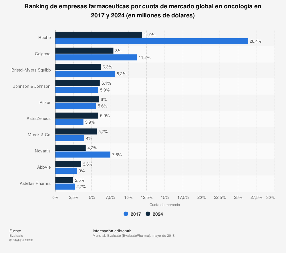 Estadística: Ranking de empresas farmacéuticas por cuota de mercado global en oncología en 2017 y 2024 (en millones de dólares) | Statista