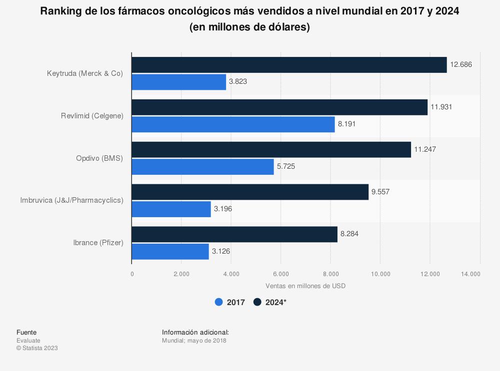 Estadística: Ranking de los fármacos oncológicos más vendidos a nivel mundial en 2017 y 2024 (en millones de dólares) | Statista