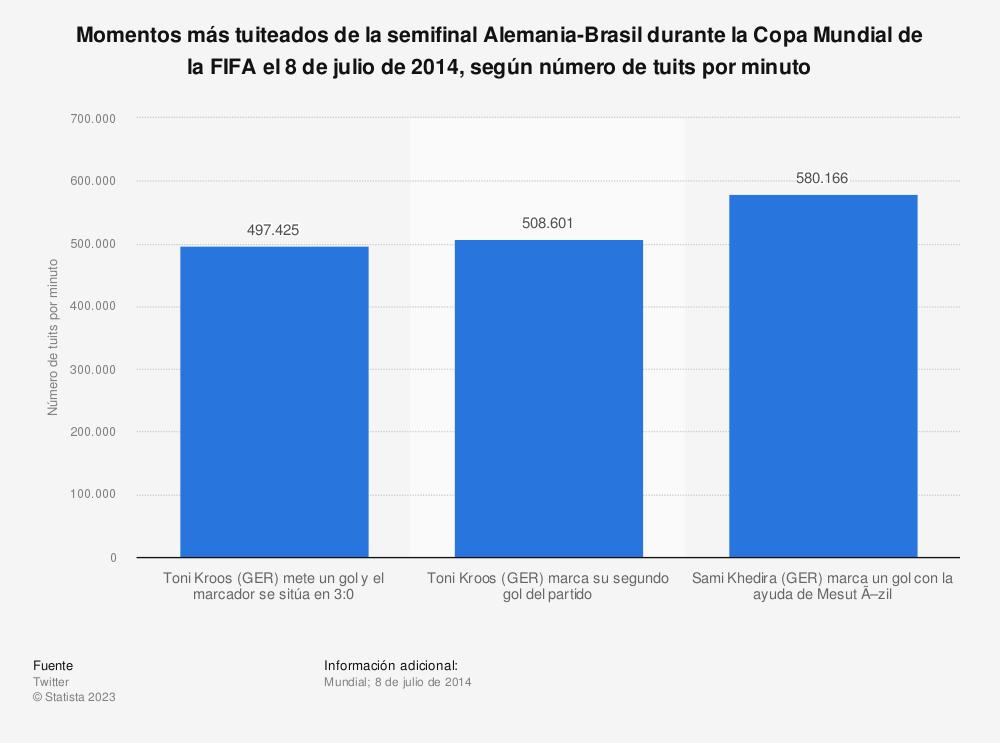 Estadística: Momentos más tuiteados de la semifinal Alemania-Brasil durante la Copa Mundial de la FIFA el 8 de julio de 2014, según número de tuits por minuto | Statista