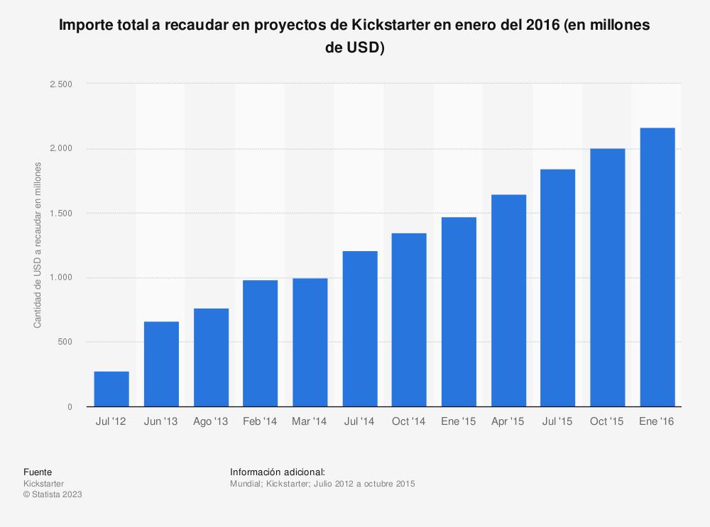 Estadística: Importe total a recaudar en proyectos de Kickstarter en enero del 2016 (en millones de USD) | Statista