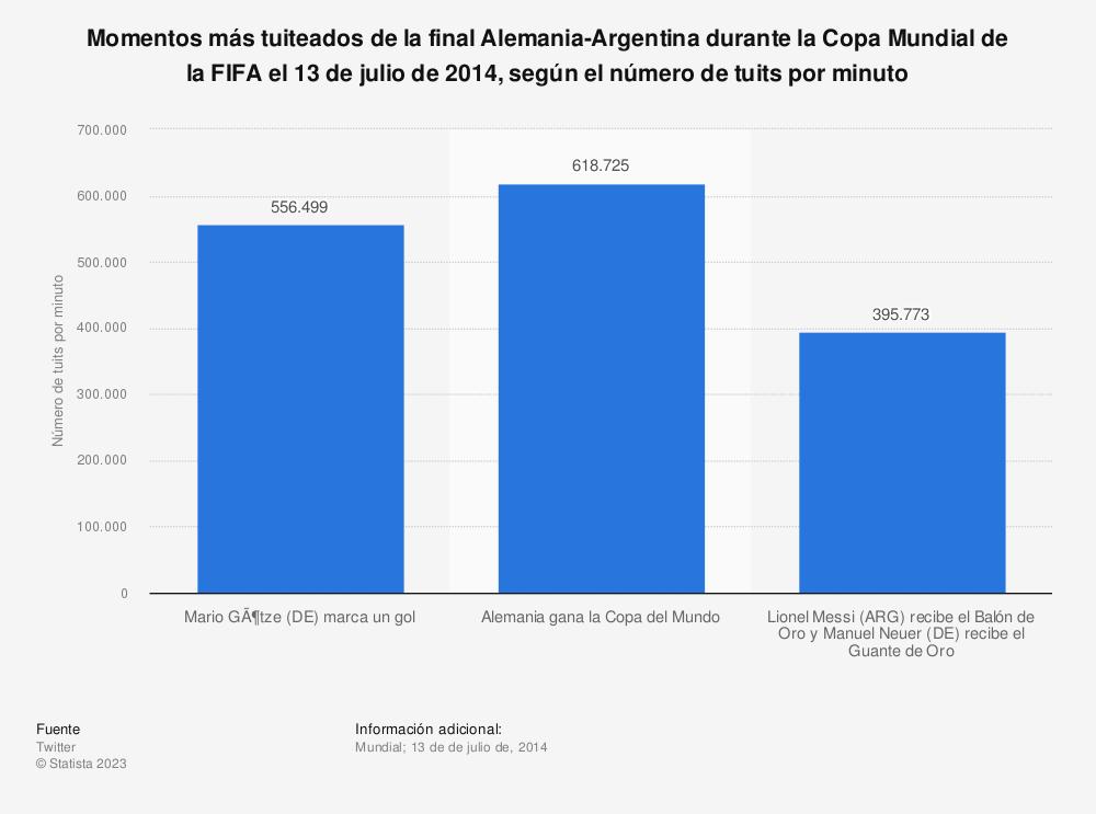 Estadística: Momentos más tuiteados de la final Alemania-Argentina durante la Copa Mundial de la FIFA el 13 de julio de 2014, según el número de tuits por minuto | Statista