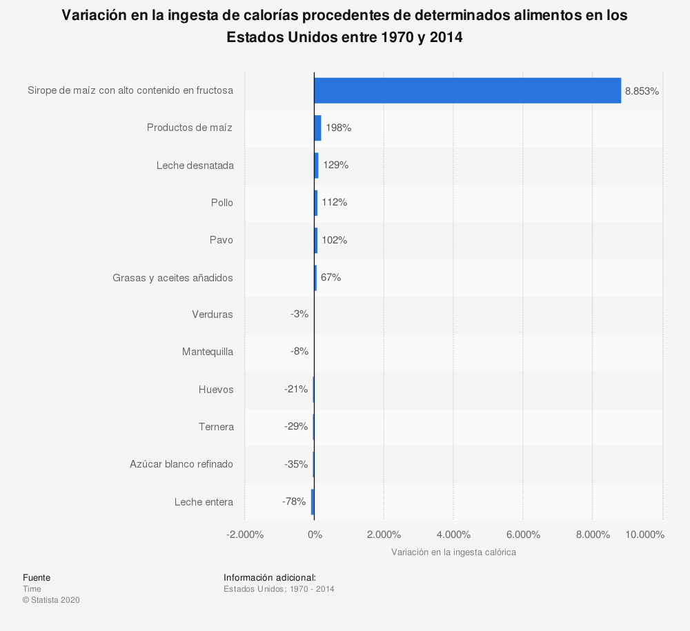 Estadística: Variación en la ingesta de calorías procedentes de determinados alimentos en los Estados Unidos entre 1970 y 2014 | Statista