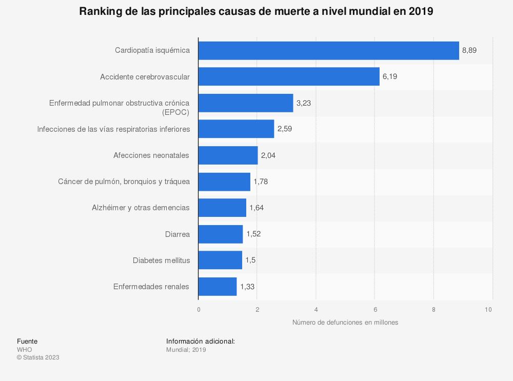 Estadística: Ranking de las principales causas de muerte a nivel mundial en 2016 | Statista