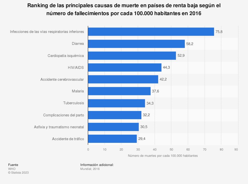 Estadística: Ranking de las principales causas de muerte en países de renta baja según el número de fallecimientos por cada 100.000 habitantes en 2016 | Statista