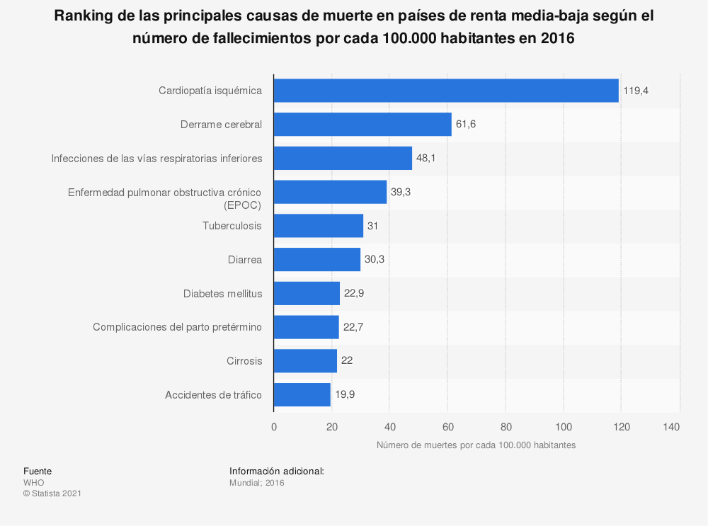 Estadística: Ranking de las principales causas de muerte en países de renta media-baja según el número de fallecimientos por cada 100.000 habitantes en 2016 | Statista