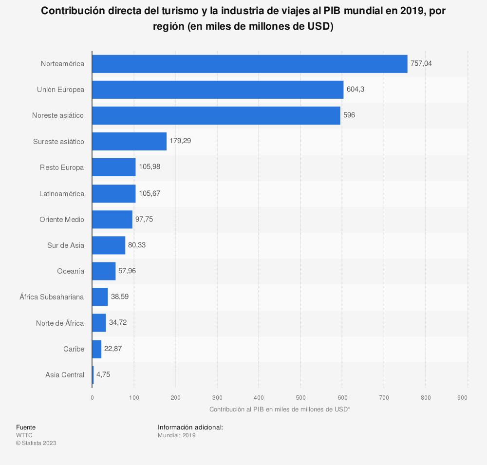 Estadística: Contribución directa del turismo y la industria de viajes al PIB mundial en 2019, por región (en miles de millones de USD) | Statista