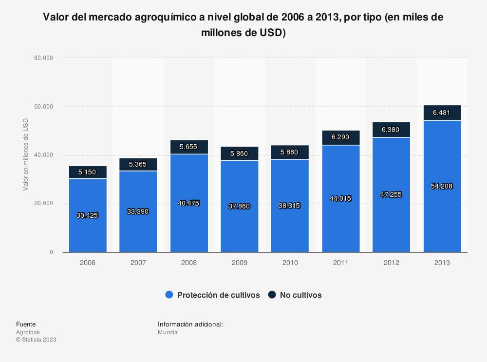 Estadística: Valor del mercado agroquímico a nivel global de 2006 a 2013, por tipo (en miles de millones de USD) | Statista