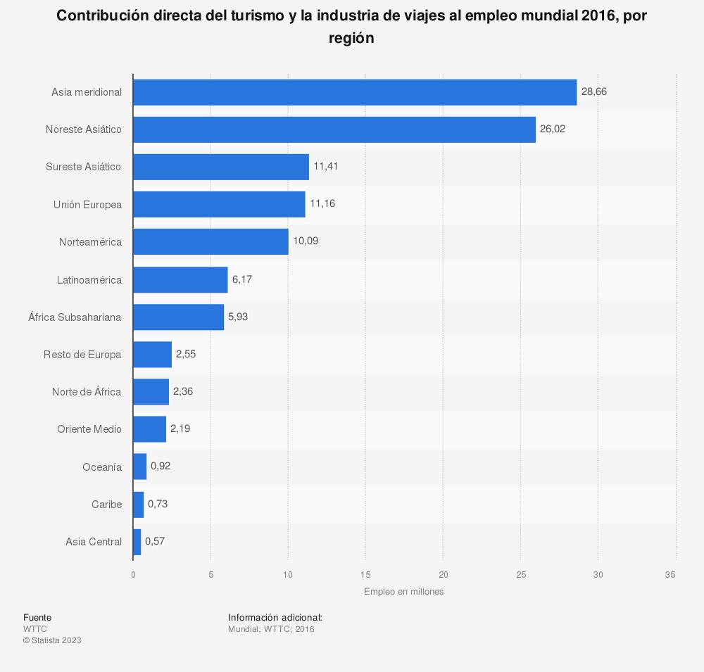 Estadística: Contribución directa del turismo y la industria de viajes al empleo mundial 2016, por región | Statista