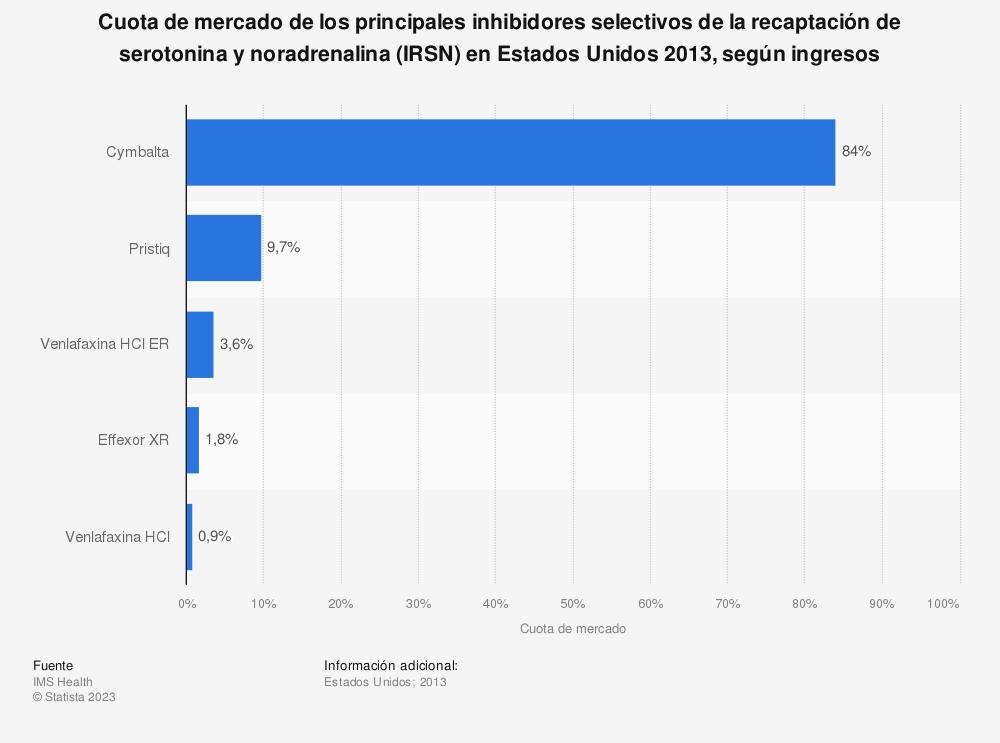 Estadística: Cuota de mercado de los principales inhibidores selectivos de la recaptación de serotonina y noradrenalina (IRSN) en Estados Unidos 2013, según ingresos | Statista