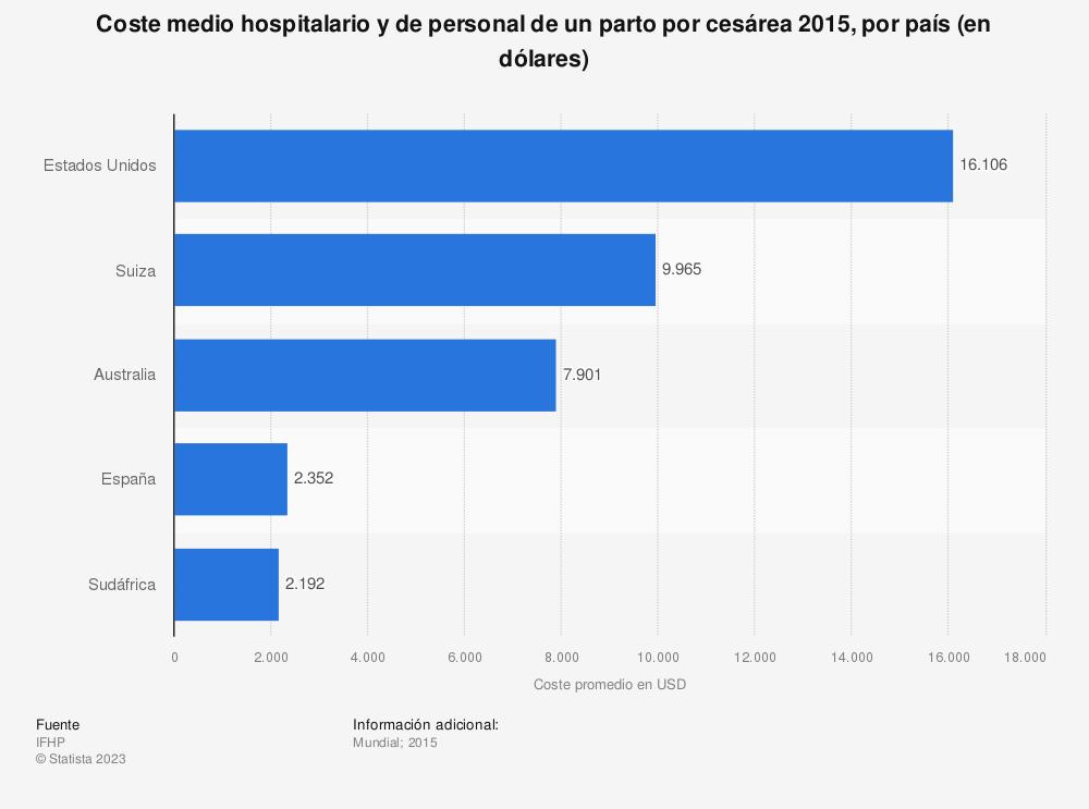 Estadística: Coste medio hospitalario y de personal de un parto por cesárea 2015, por país (en dólares) | Statista