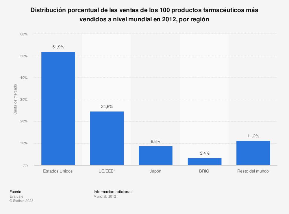 Estadística: Distribución porcentual de las ventas de los 100 productos farmacéuticos más vendidos a nivel mundial en 2012, por región | Statista