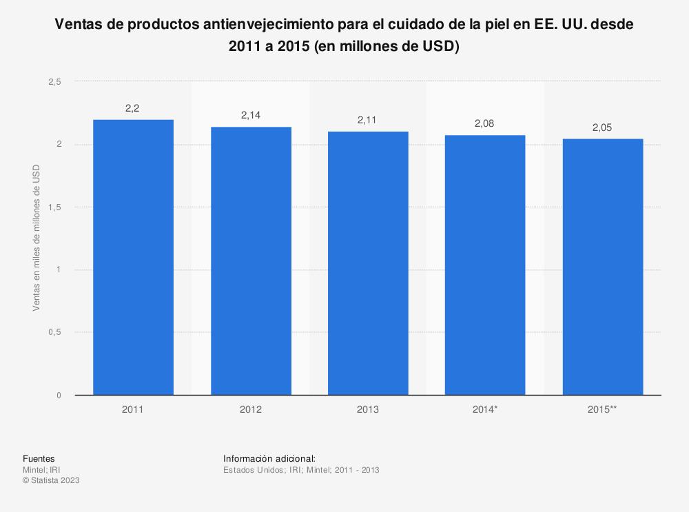 Estadística: Ventas de productos antienvejecimiento para el cuidado de la piel en EE. UU. desde 2011 a 2015 (en millones de USD) | Statista