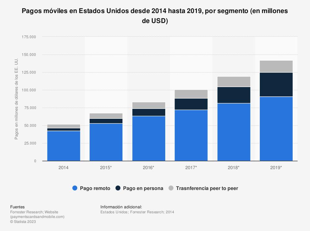 Estadística: Pagos móviles en Estados Unidos desde 2014 hasta 2019, por segmento (en millones de USD) | Statista