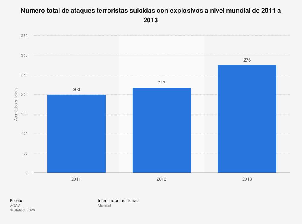Estadística: Número total de ataques terroristas suicidas con explosivos a nivel mundial de 2011 a 2013 | Statista