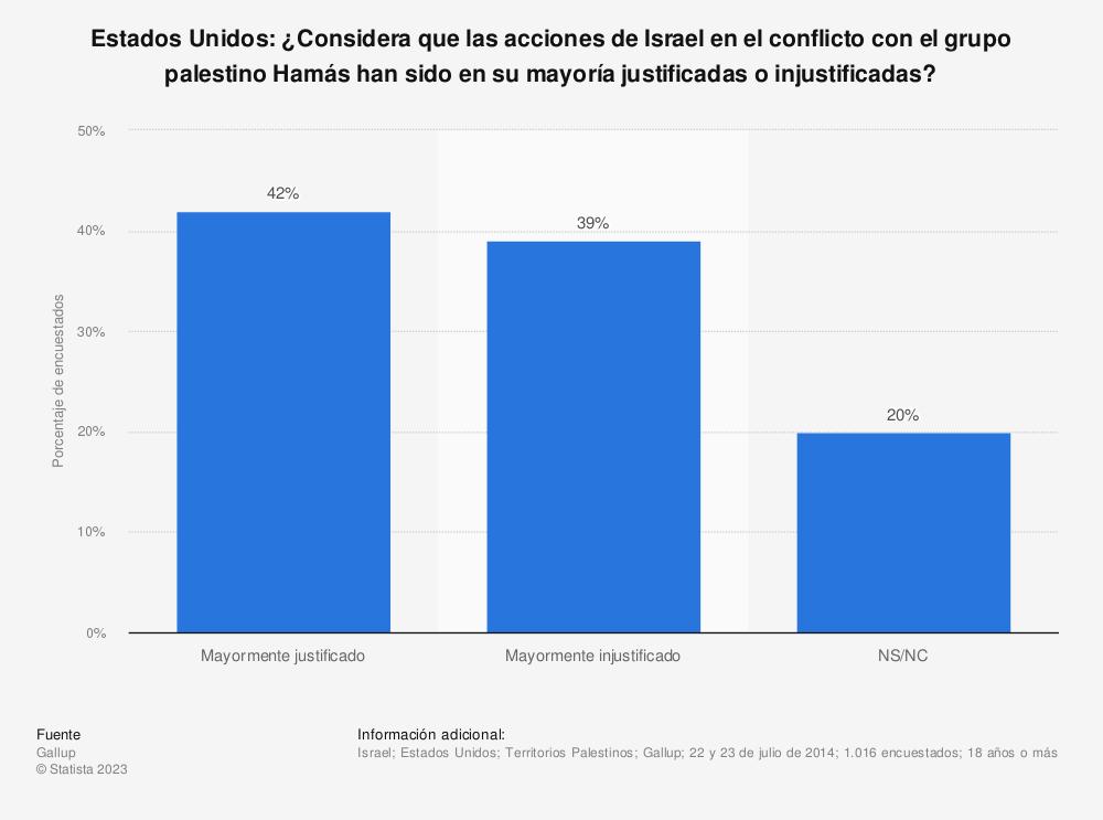 Estadística: Estados Unidos: ¿Considera que las acciones de Israel en el conflicto con el grupo palestino Hamás han sido en su mayoría justificadas o injustificadas? | Statista