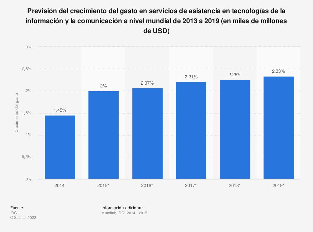 Estadística: Previsión del crecimiento del gasto en servicios de asistencia en tecnologías de la información y la comunicación a nivel mundial de 2013 a 2019 (en miles de millones de USD) | Statista