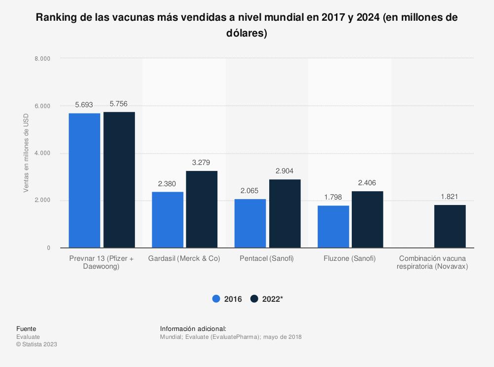 Estadística: Ranking de las vacunas más vendidas a nivel mundial en 2017 y 2024 (en millones de dólares) | Statista
