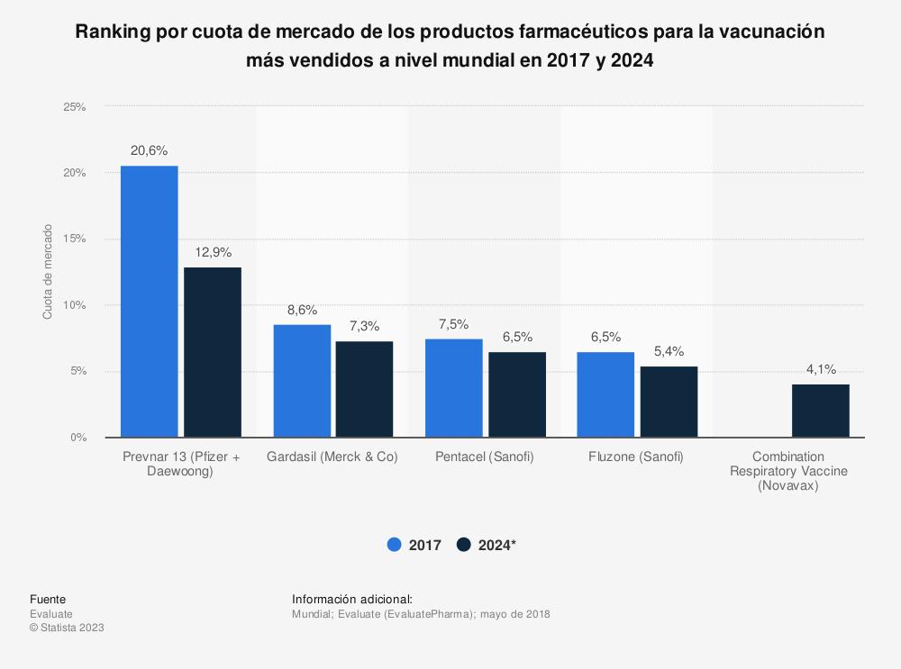 Estadística: Ranking por cuota de mercado de los productos farmacéuticos para la vacunación más vendidos a nivel mundial en 2017 y 2024 | Statista