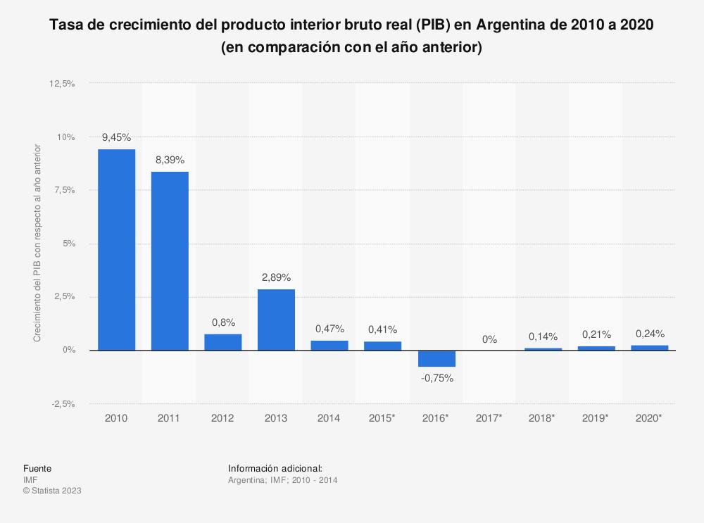 Estadística: Tasa de crecimiento del producto interior bruto real (PIB) en Argentina de 2010 a 2020 (en comparación con el año anterior) | Statista