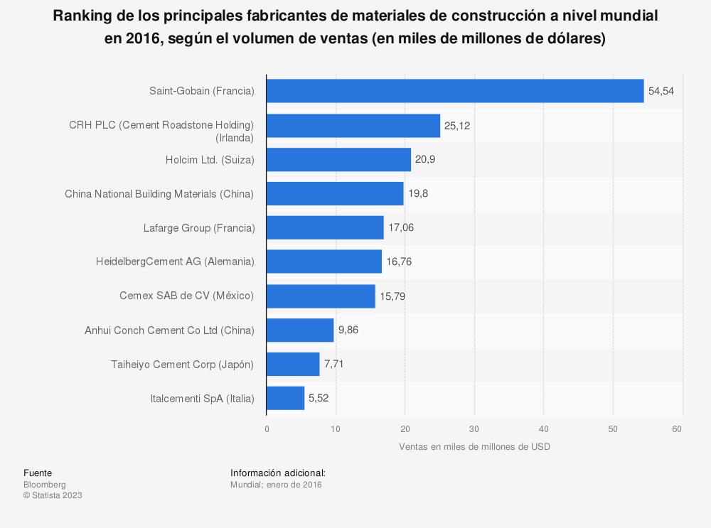 Estadística: Ranking de los principales fabricantes de materiales de construcción a nivel mundial en 2016, según el volumen de ventas (en miles de millones de dólares) | Statista
