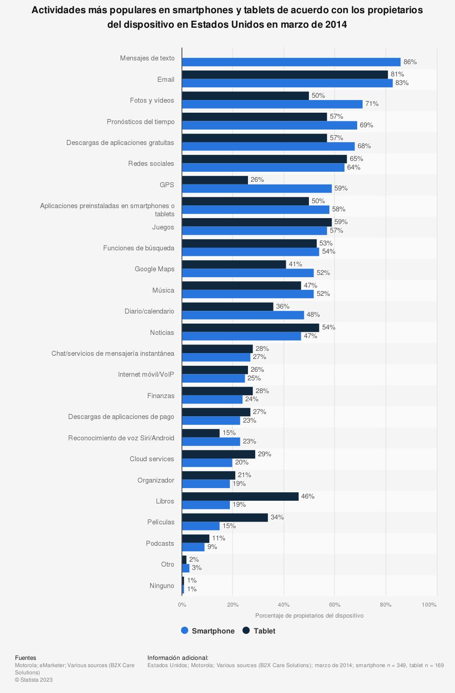 Estadística: Actividades más populares en smartphones y tablets de acuerdo con los propietarios del dispositivo en Estados Unidos en marzo de 2014 | Statista
