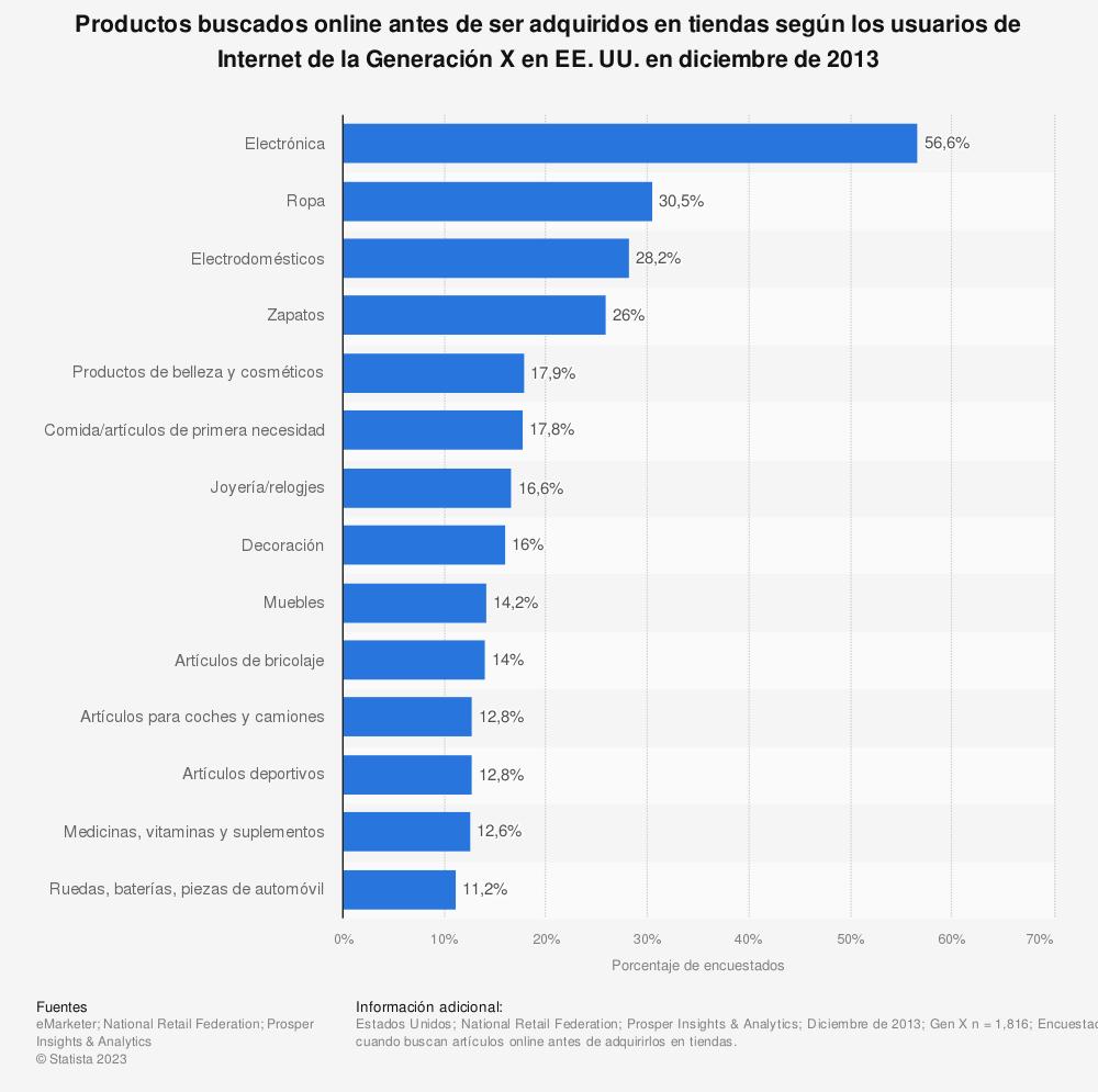 Estadística: Productos buscados online antes de ser adquiridos en tiendas según los usuarios de Internet de la Generación X en EE. UU. en diciembre de 2013 | Statista