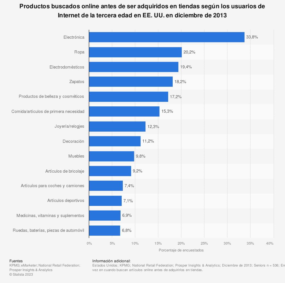 Estadística: Productos buscados online antes de ser adquiridos en tiendas según los usuarios de Internet de la tercera edad en EE. UU. en diciembre de 2013 | Statista