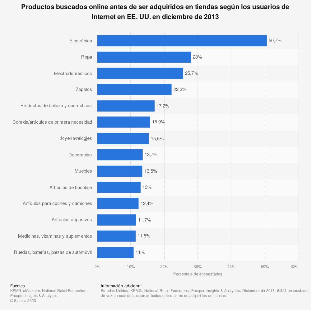 Estadística: Productos buscados online antes de ser adquiridos en tiendas según los usuarios de Internet en EE. UU. en diciembre de 2013 | Statista