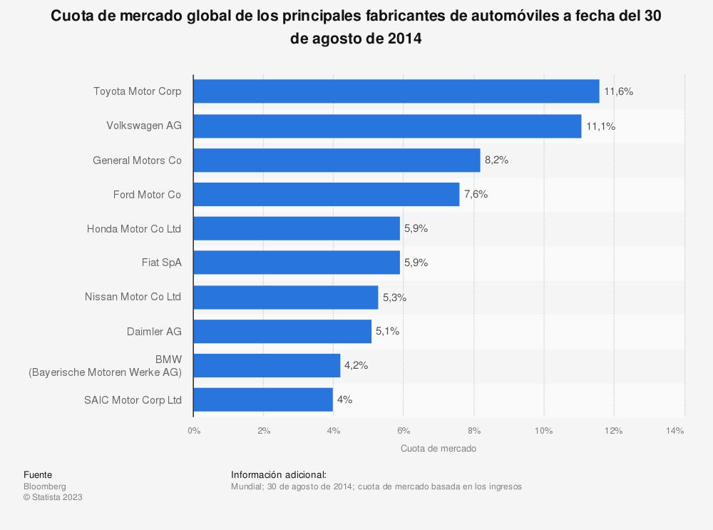 Estadística: Cuota de mercado global de los principales fabricantes de automóviles a fecha del 30 de agosto de 2014 | Statista