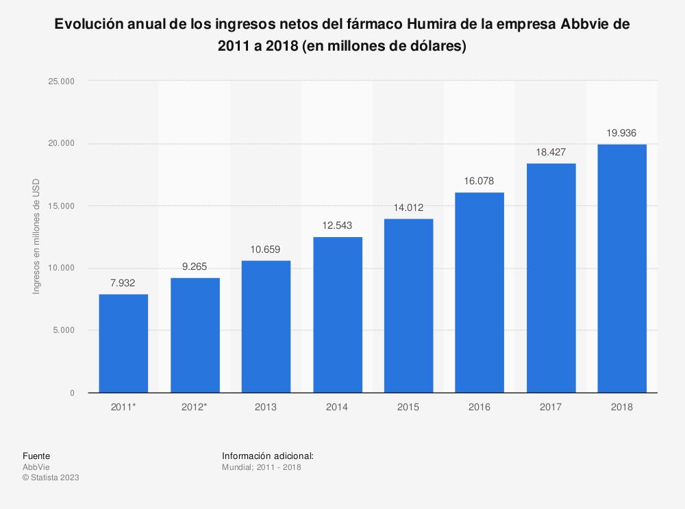 Estadística: Evolución anual de los ingresos netos del fármaco Humira de la empresa Abbvie de 2011 a 2018 (en millones de dólares) | Statista