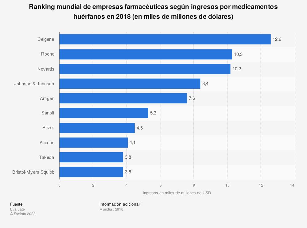 Estadística: Ranking mundial de empresas farmacéuticas según ingresos por medicamentos huérfanos en 2018 (en miles de millones de dólares)   Statista