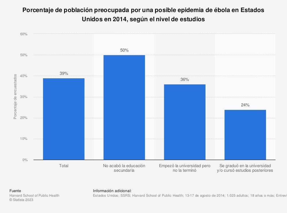 Estadística: Porcentaje de población preocupada por una posible epidemia de ébola en Estados Unidos en 2014, según el nivel de estudios | Statista