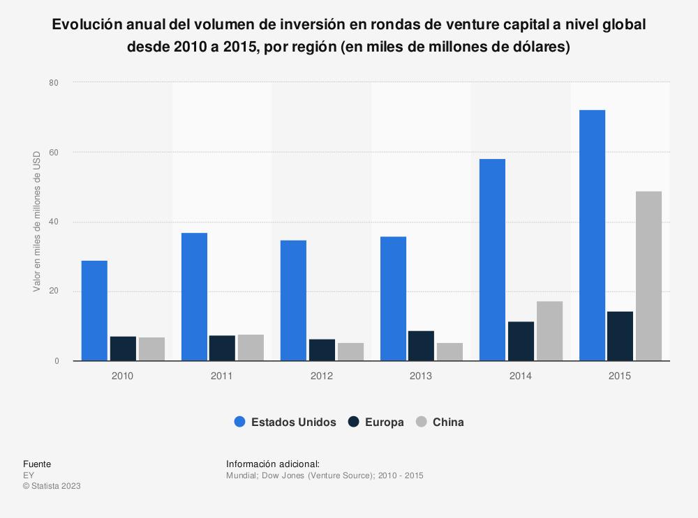 Estadística: Evolución anual del volumen de inversión en rondas de venture capital a nivel global desde 2010 a 2015, por región (en miles de millones de dólares) | Statista