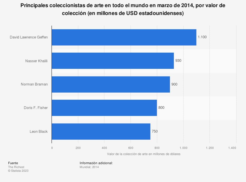 Estadística: Principales coleccionistas de arte en todo el mundo en marzo de 2014, por valor de colección (en millones de USD estadounidenses) | Statista