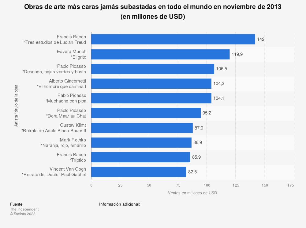 Estadística: Obras de arte más caras jamás subastadas en todo el mundo en noviembre de 2013 (en millones de USD) | Statista