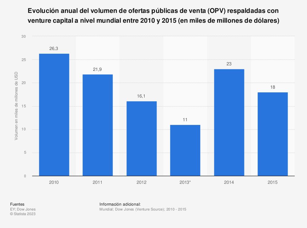 Estadística: Evolución anual del volumen de ofertas públicas de venta (OPV) respaldadas con venture capital a nivel mundial entre 2010 y 2015 (en miles de millones de dólares) | Statista