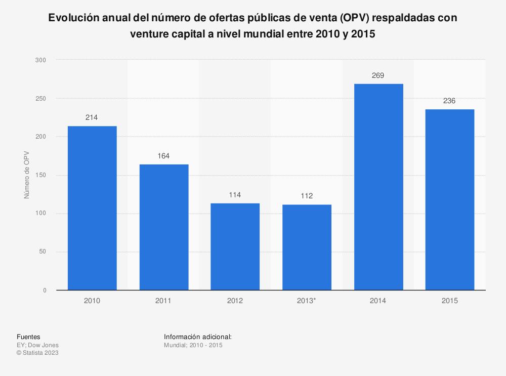 Estadística: Evolución anual del número de ofertas públicas de venta (OPV) respaldadas con venture capital a nivel mundial entre 2010 y 2015 | Statista