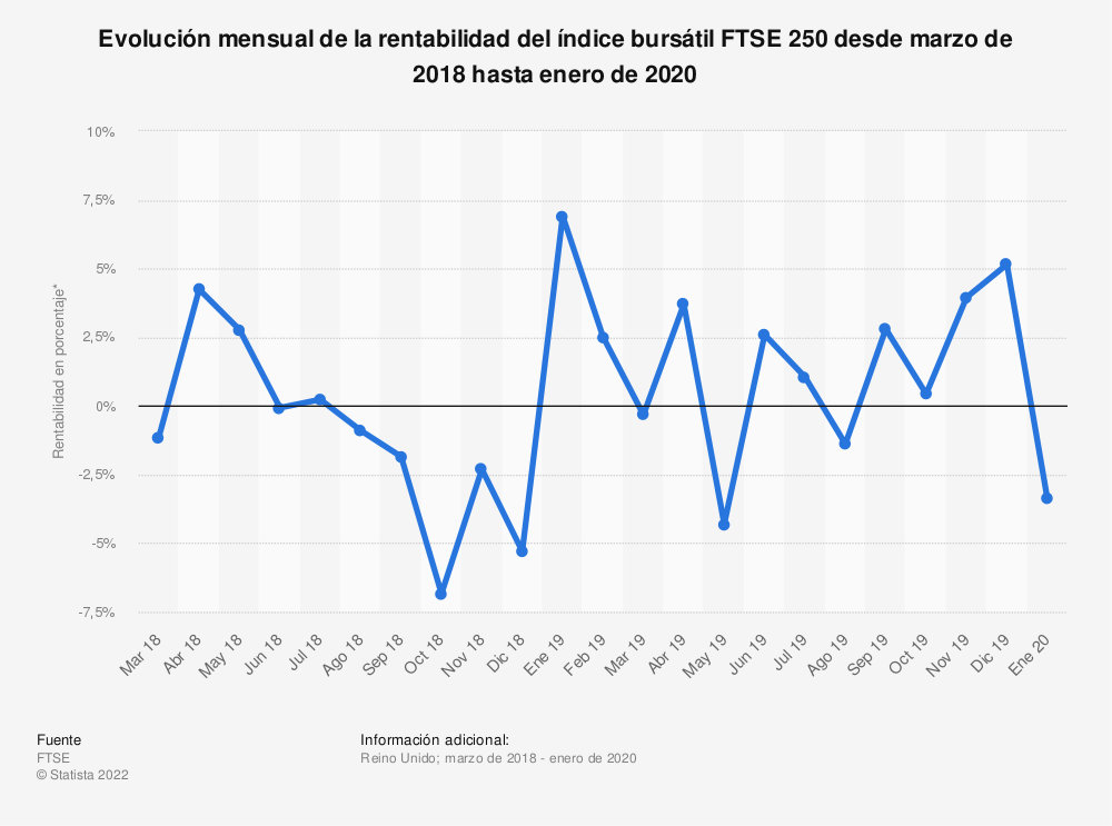 Estadística: Evolución mensual de la rentabilidad del índice bursátil FTSE 250 desde marzo de 2018 hasta enero de 2020 | Statista