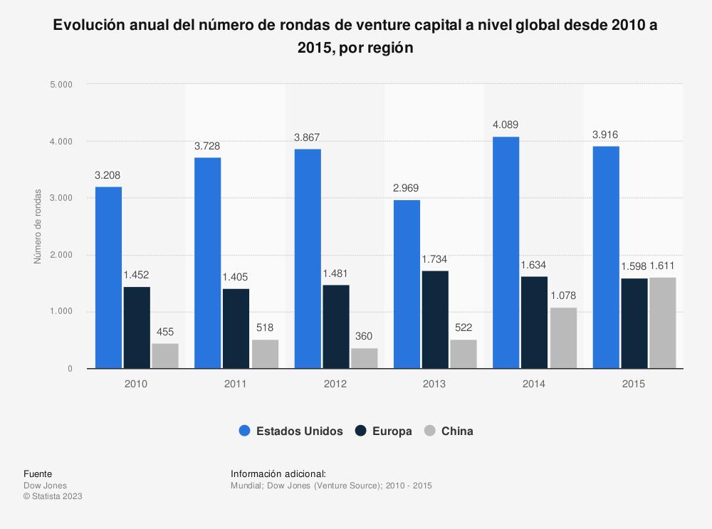 Estadística: Evolución anual del número de rondas de venture capital a nivel global desde 2010 a 2015, por región  | Statista