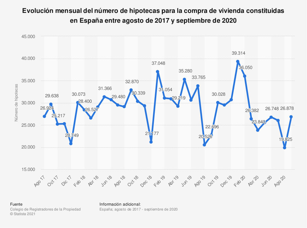 Estadística: Evolución mensual del número de hipotecas para la compra de vivienda constituidas en España entre agosto de 2017 y septiembre de 2020 | Statista
