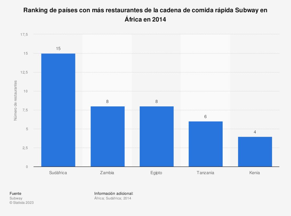 Estadística: Ranking de países con más restaurantes de la cadena de comida rápida Subway en África en 2014 | Statista